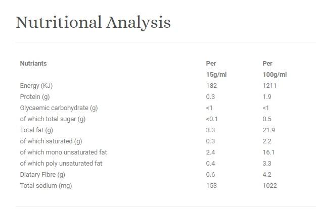 Carbsmart 1000 Islands Nutritional Information